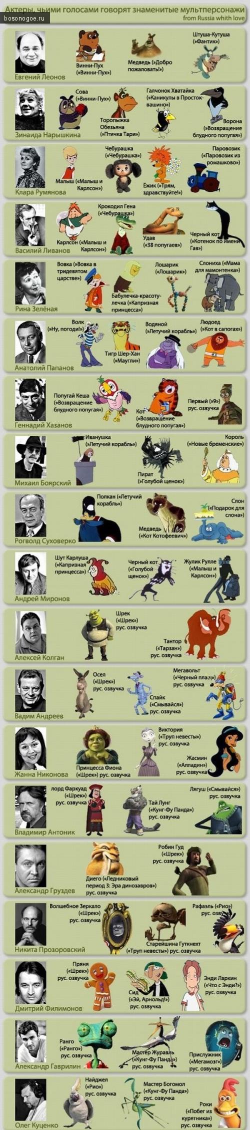 Актеры озвучившие мультфильмы